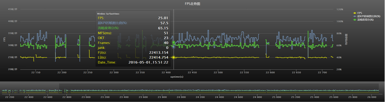 shell脚本通过dumpsys SurfaceFlinger --latency数据计算FPS 和评价流畅度。