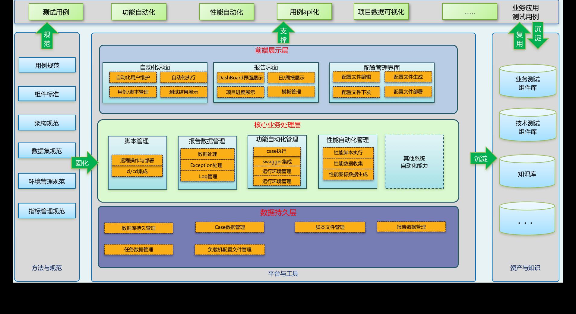 搭建测试微服务平台