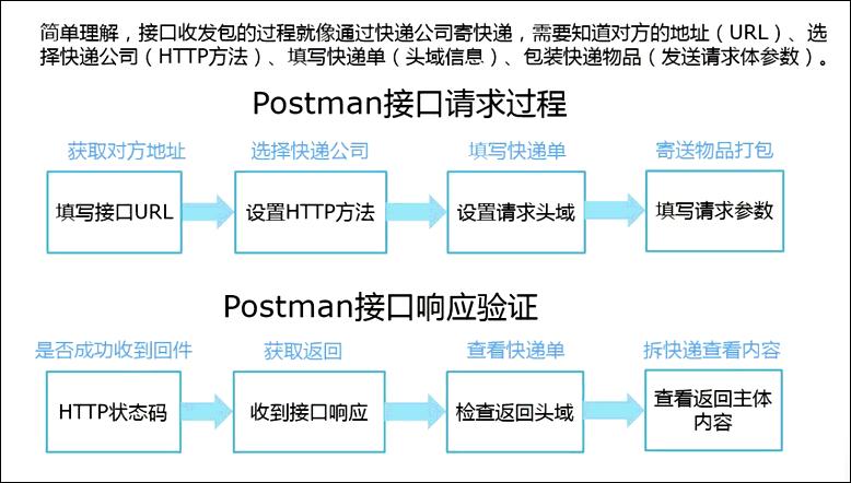 Postman进行HTTP接口测试